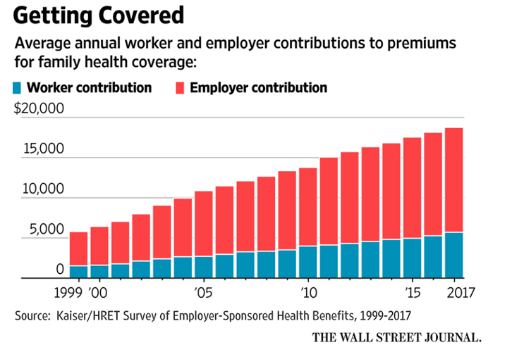 As Health Insurance Premiums Rise, You Can Profit by ...
