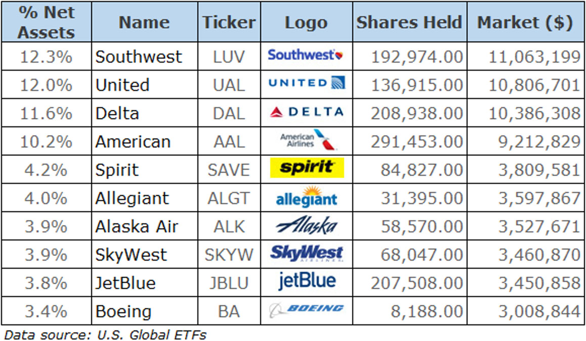Higher Fares Fees Mean Sky High Profits For Airlines Weiss Ratings