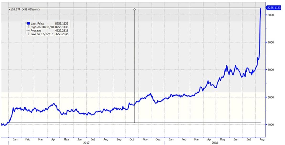 Is Gold Still a Safe Haven? Let's Talk Turkey    | Kitco News