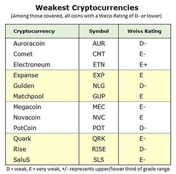 12 Weakest Cryptos