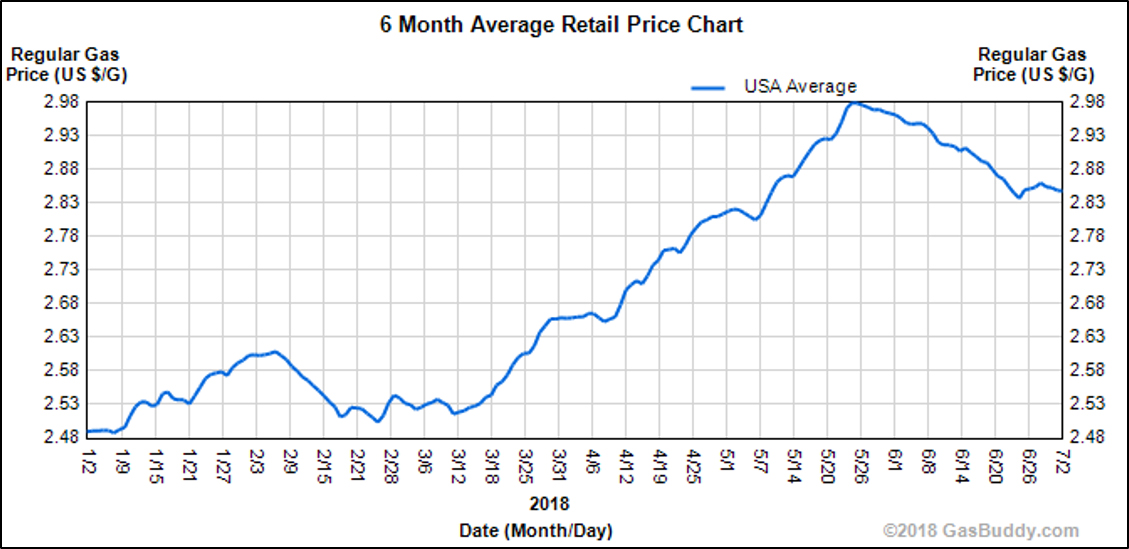 Why Is Natural Gas Prices Going Down