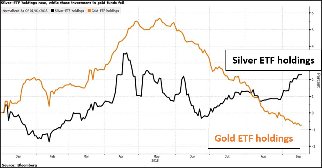 While Etf Holdings Backed By Gold Have Fallen 1 3 This Year Those Tracking Silver Climbed 2 It Sure Looks Like Somebody In The Know Is Swing