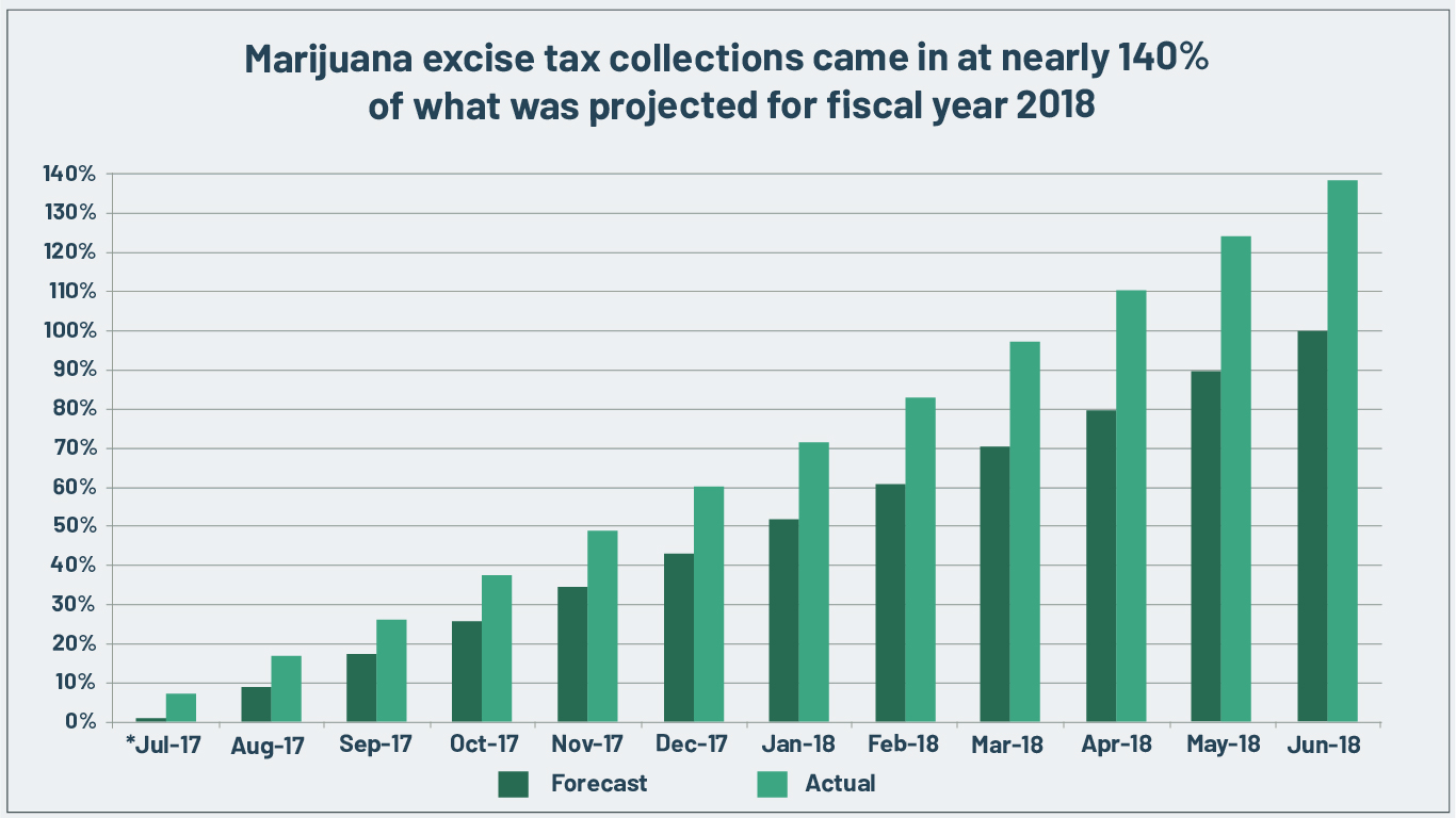 Why the u s will legalize marijuana in one chart the edelson