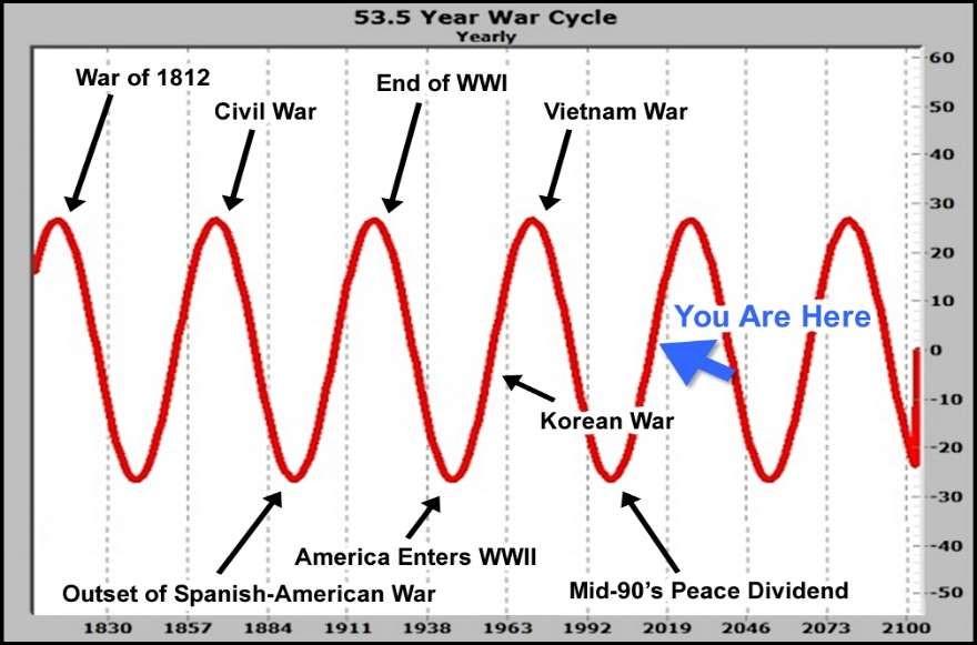 War Cycle Chart
