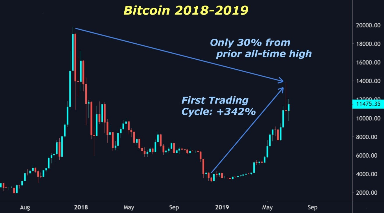Strongest Bull Market in Bitcoin History - Weiss Crypto Ratings